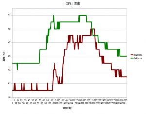 GPU 温度